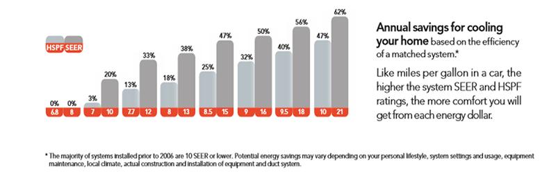 Heat pump efficiency savings.