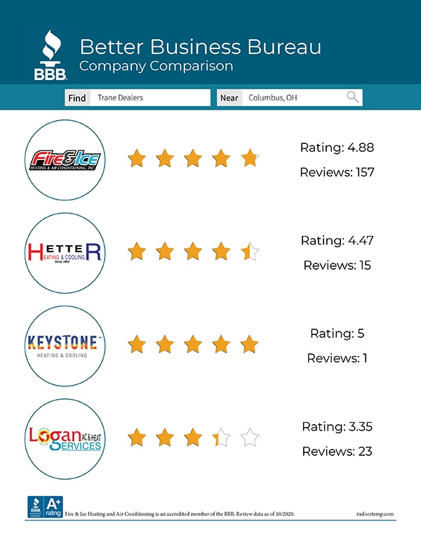 Better Business Bureau Ratings