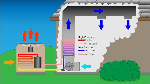 An explanation on how an air conditioner works.