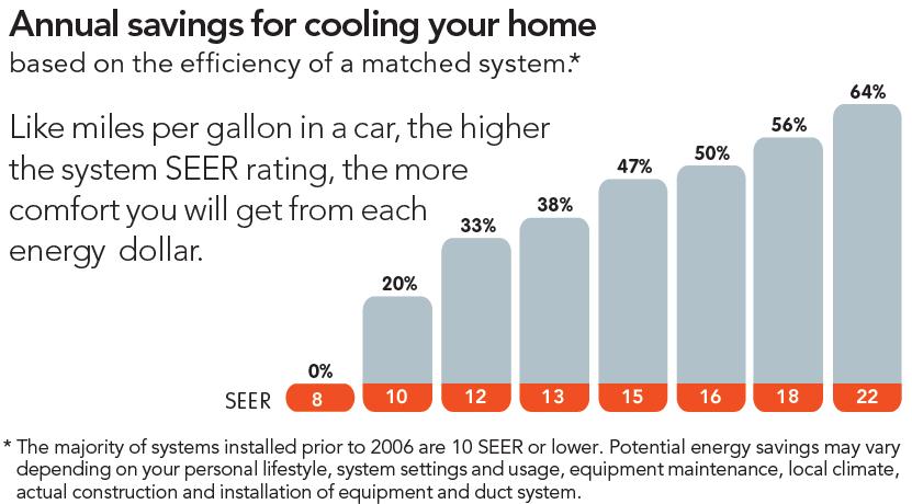 Savings from SEER Rating