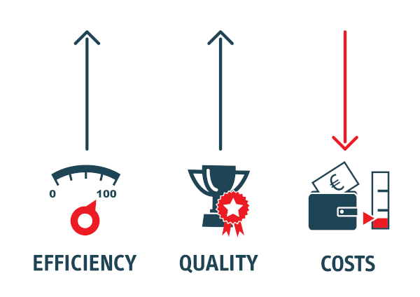 Efficiency | Quality | Cost